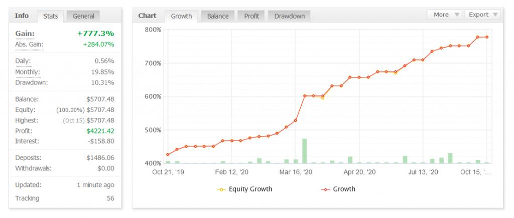 Forex Flex EA Review - Detailed Statistics
