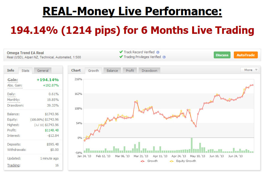 omega-trend-ea-review | Honest Forex Reviews
