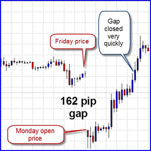 Forex weekend gaps