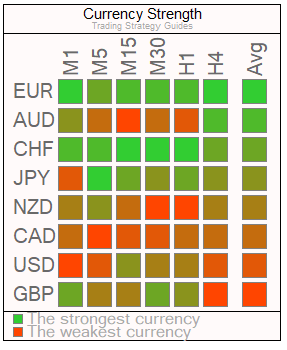 Currency Strength Meter Review