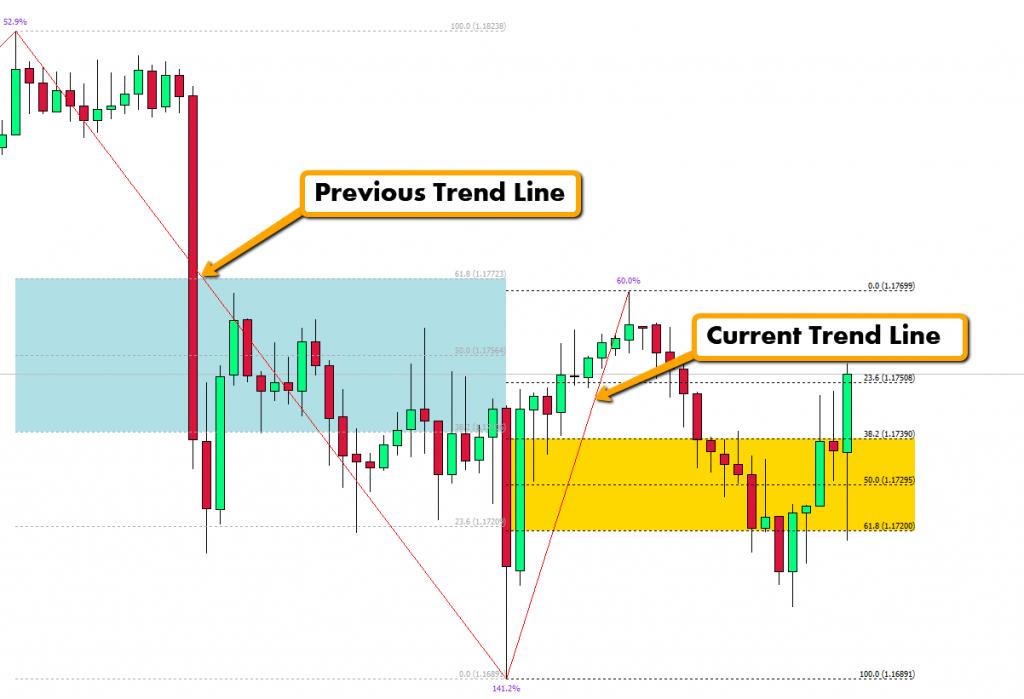 Fibonacci Golden Zone Indicator Review
