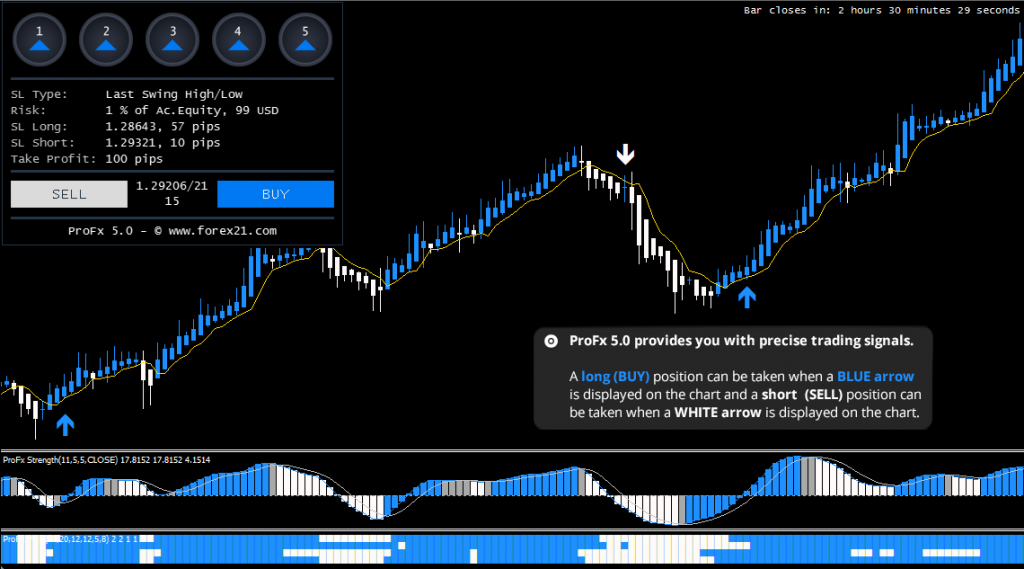 Forex Trading Strategy ProFx 5.0 Review
