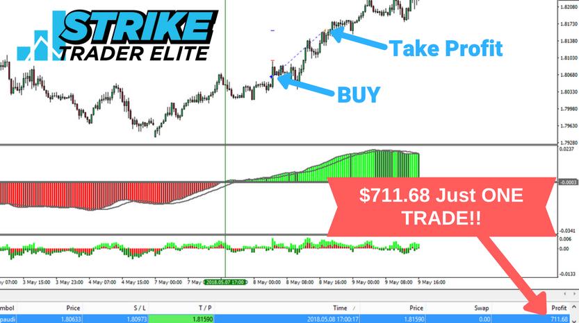 Strike Trader Elite Review