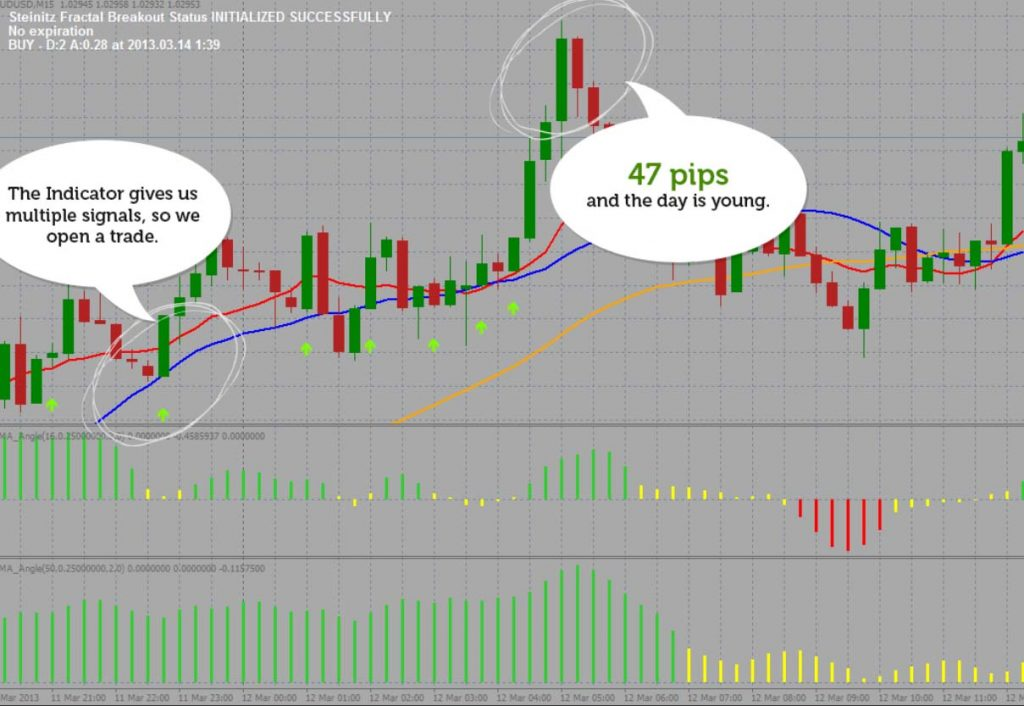 Fractal Breakout Forex Indicator Review