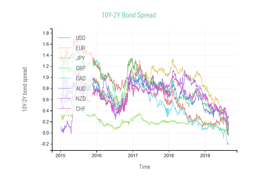 Bond Yield Spreads ForexBenchMark.com