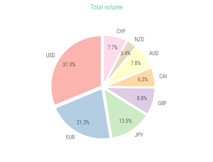 Total Volume ForexBenchMark.com