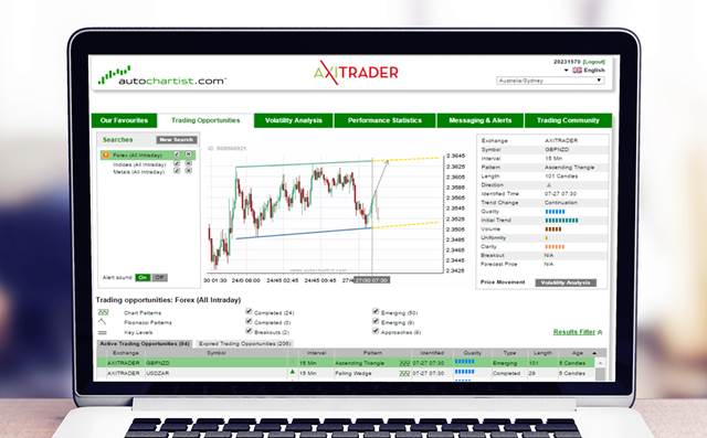 Axi Review - Autochartist