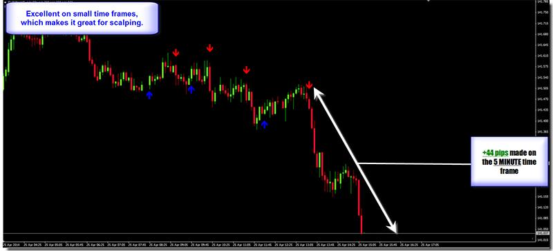 Dream Signals 3 Review - Arrow Forex Signals