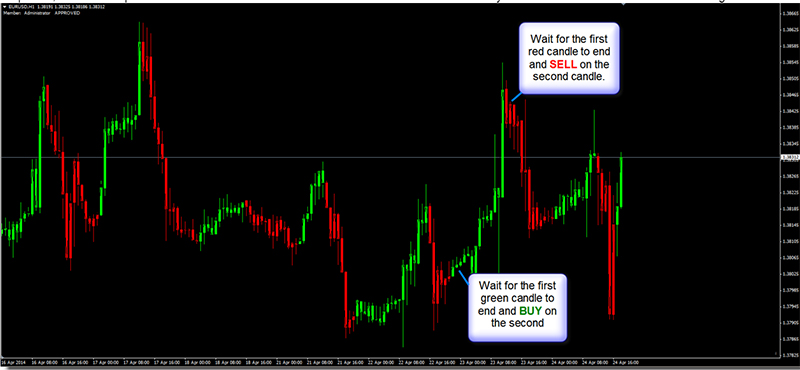 Dream Signals 3 Review - Price Trend Forex Candlesticks