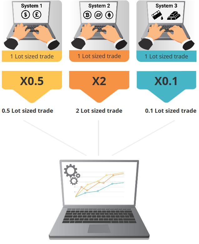 DupliTrade Review - Copy Trading Platform