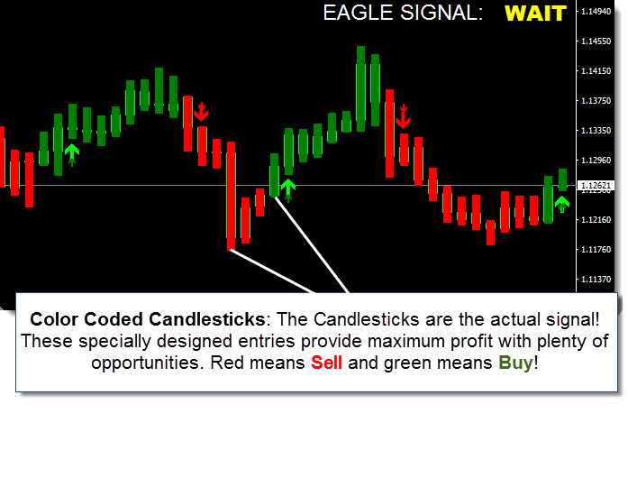 Eagle Master Forex System Review - Colour Coded Signals