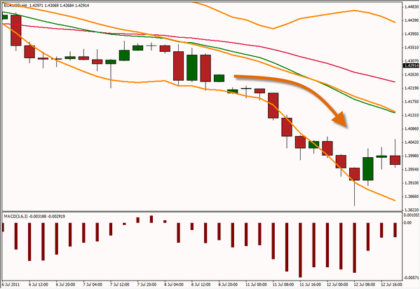 Forex Trading For Lunch System Review - Screenshot