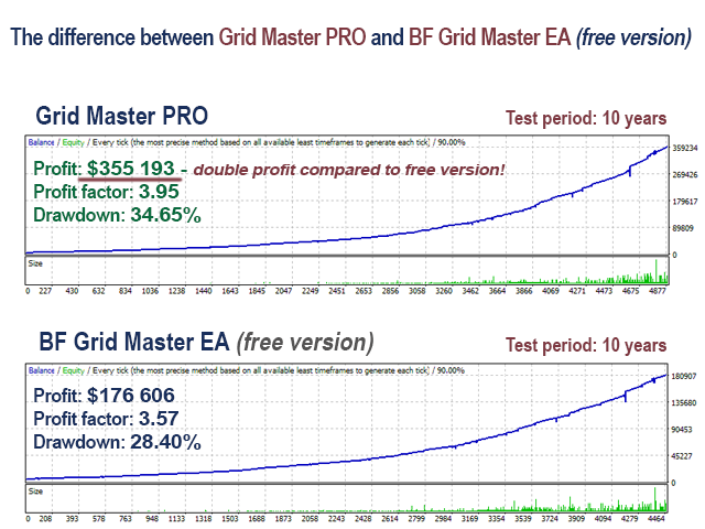 Grid Master Pro Review - Historical Results