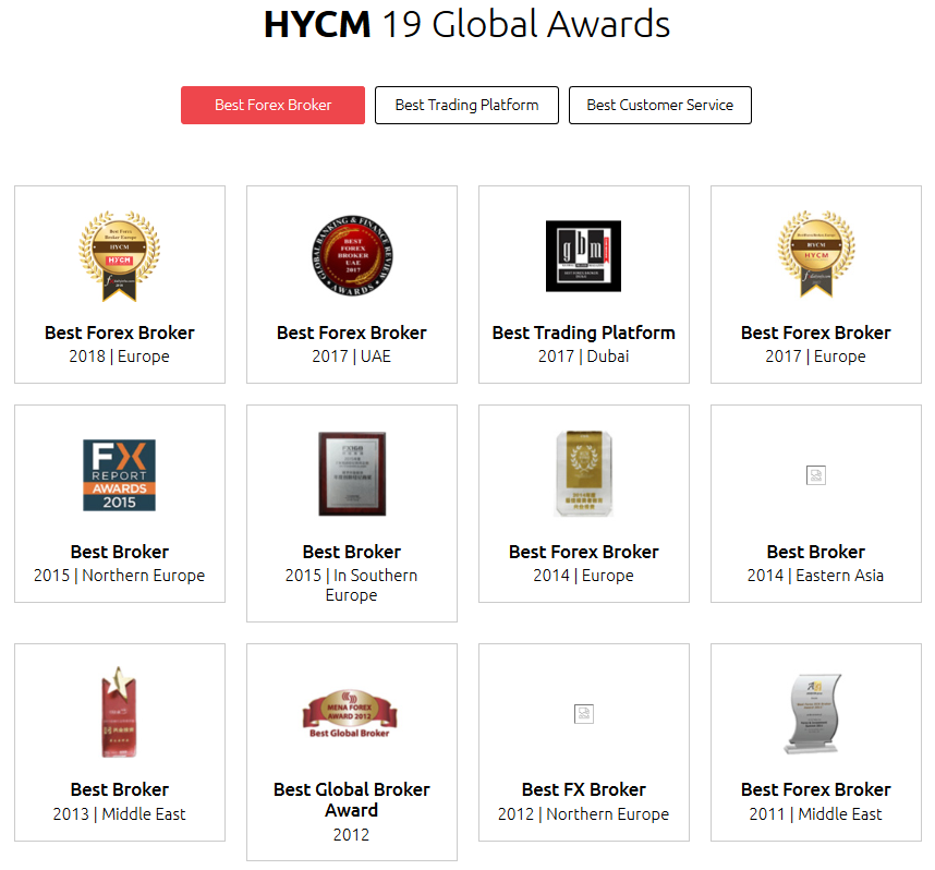 HYCM Review - Awards