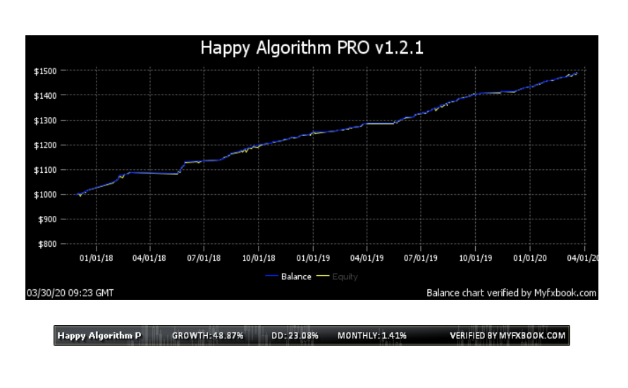 Happy Algorithm Pro Review - Trading Results