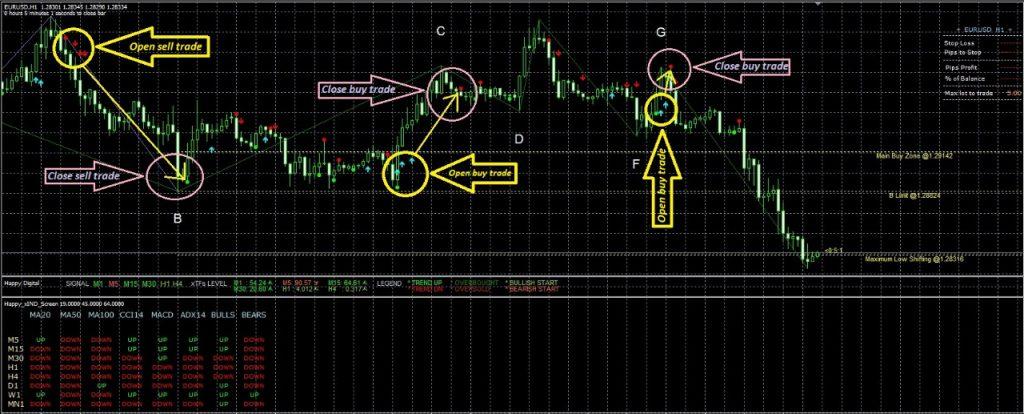 Happy Indicators Pro Review - Combined Indicators