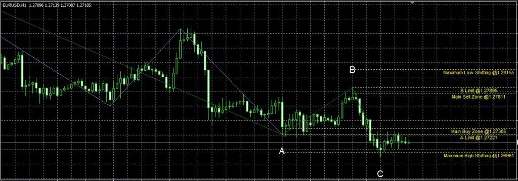Happy Indicators Pro Review - aRange Indicator