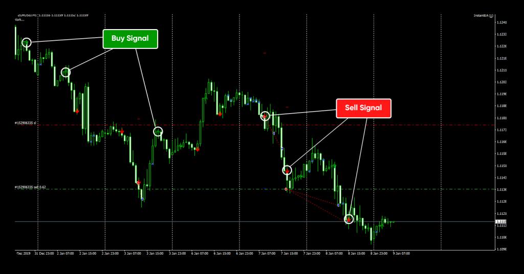 InstantEA Review - Trading Indicator Signals