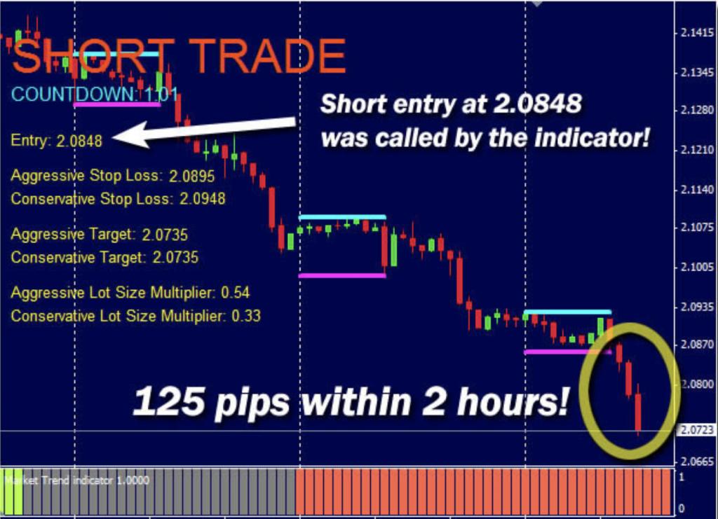 London Forex Rush Trading System Review - Screenshot