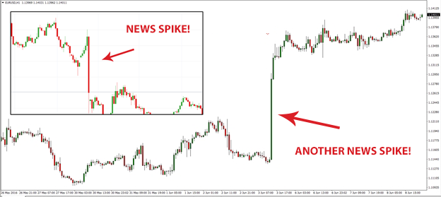 News Action Trader Review - News Trading Strategy