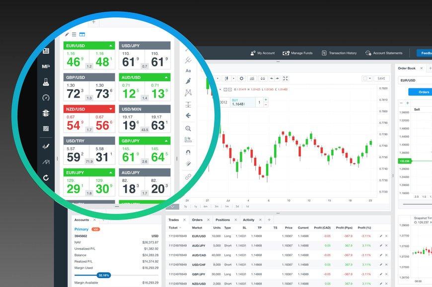Oanda Review - Trading Platform