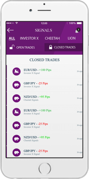 Pips Alert Review - Forex Signals