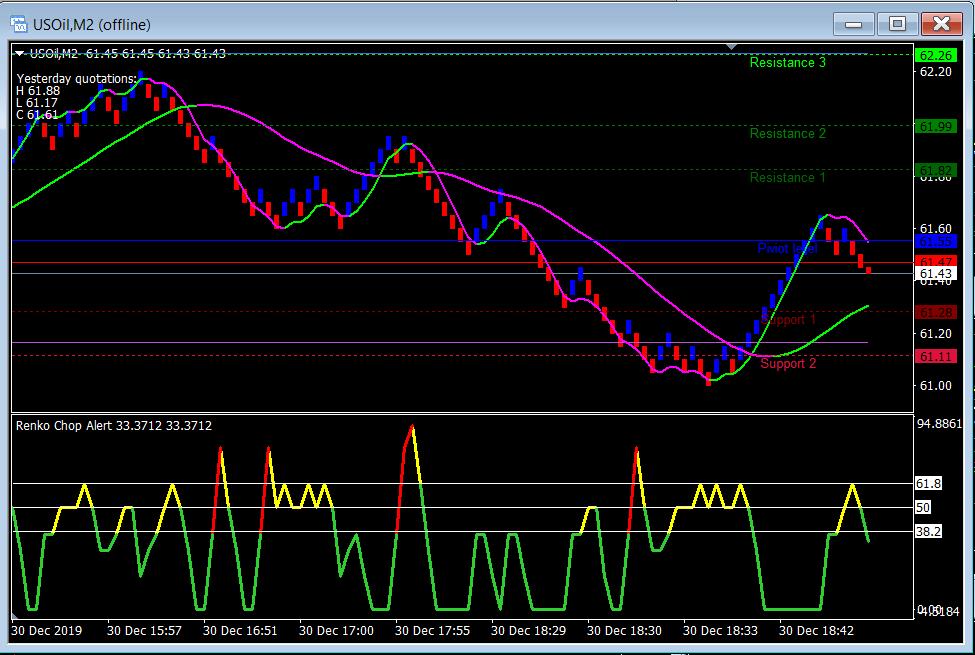 Renko Enhanced Review - 5 Pip Renko Chart