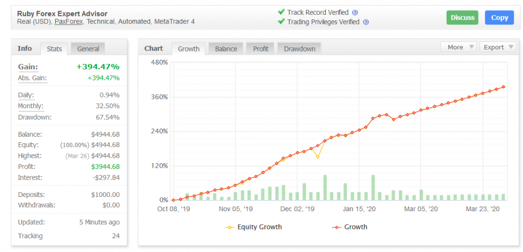 Ruby Forex Expert Advisor Review - Myfxbook Account