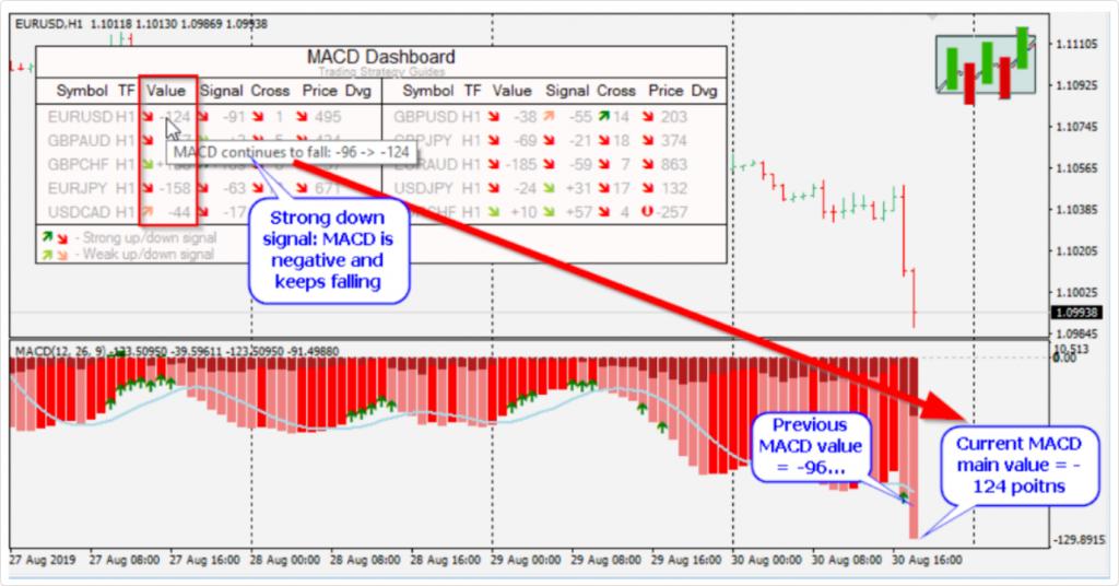 Savvy MACD Dashboard Review - MACD Signals