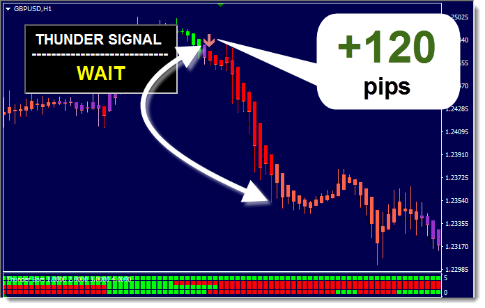 Thunder Forex Forex System Review - Trade Examples