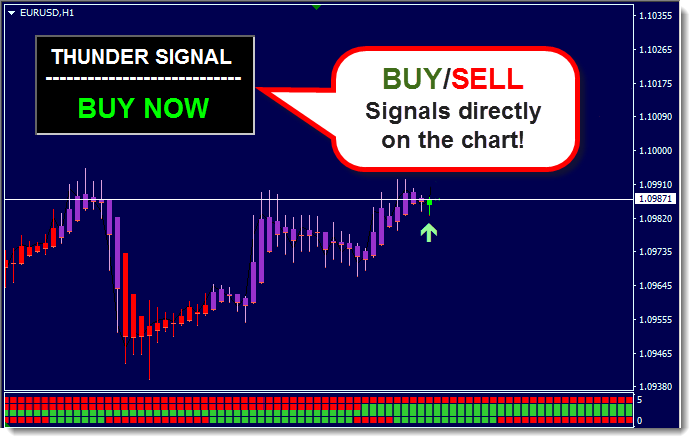 Thunder Forex Forex System Review - Trading Signals