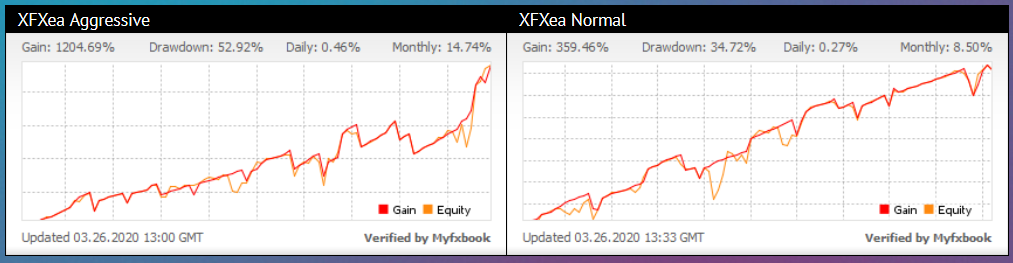 XFXea Review - Myfxbook Results