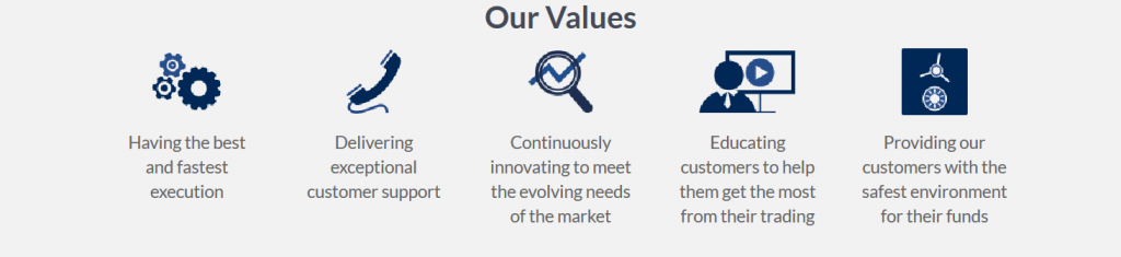 ActivTrades Review - Company Values