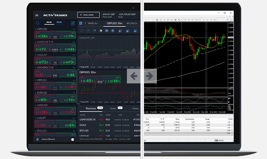 ActivTrades Review - Trading Platforms