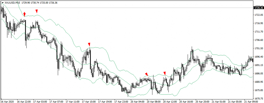 Bollinger Bands Sell Signals