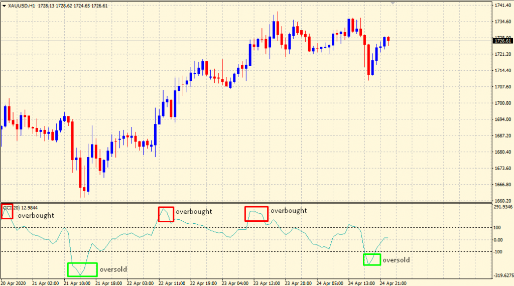 CCI signals overbought oversold