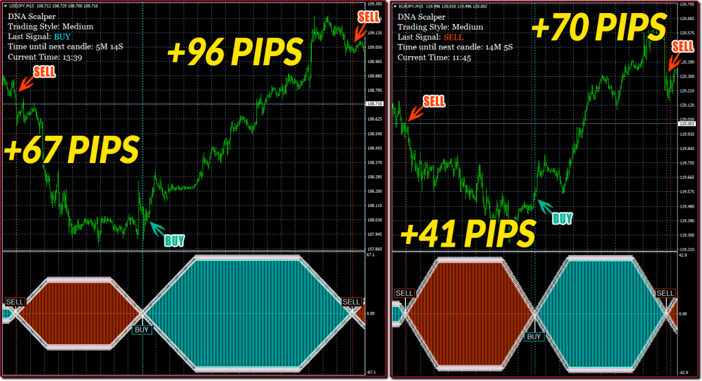 DNA Scalper Review - Trading Examples