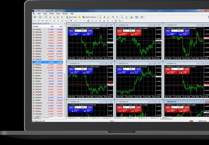 ETX Capital Review - MT4 Trading Platform