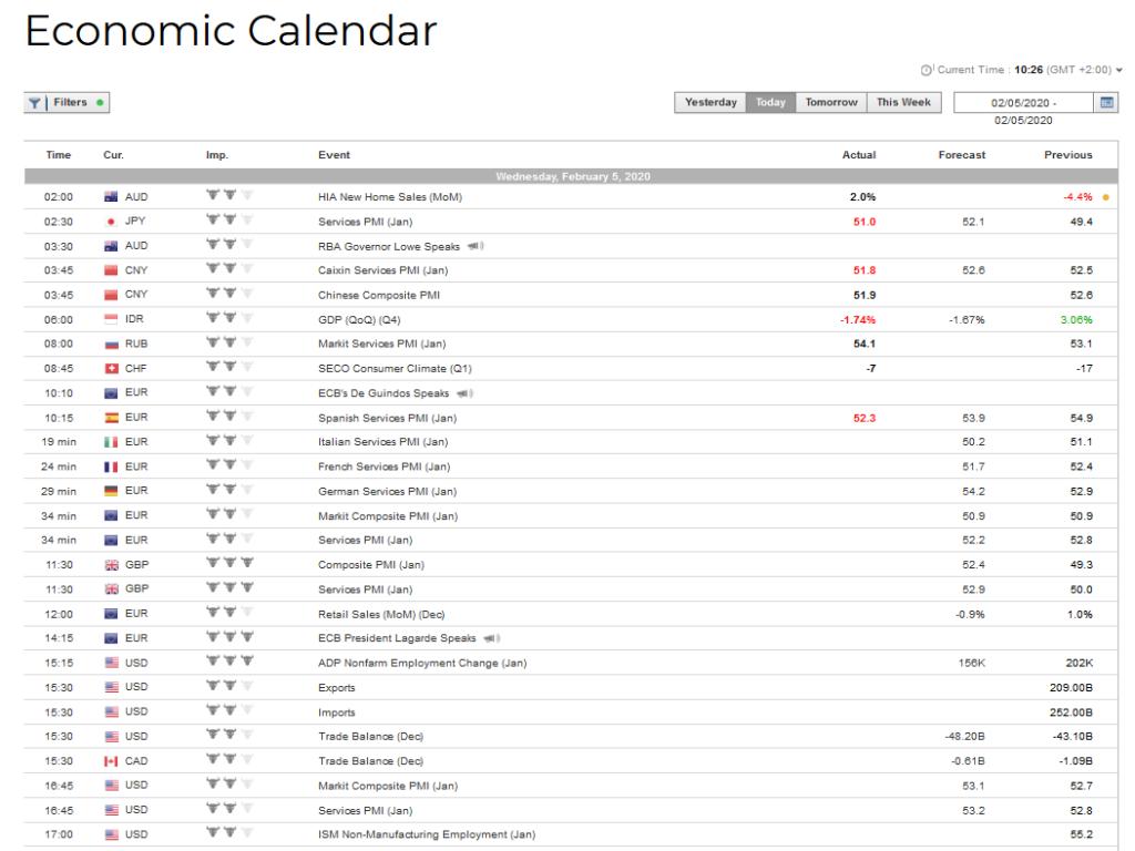Finq Review - Economic Calendar