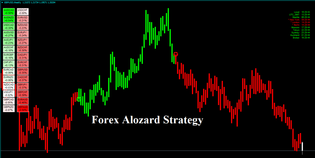 Forex trading reviews 2020