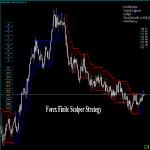 Forex Finite Scalper Indicator Review