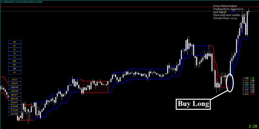 Forex Finite Scalper Indicator Review - Buy Trading Signal