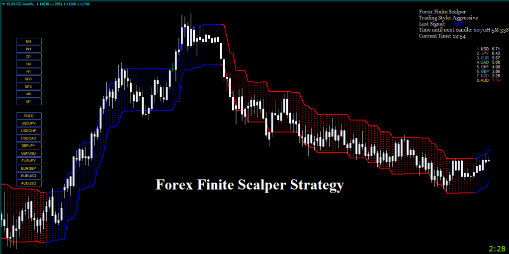 Forex Finite Scalper Indicator Review - Overview
