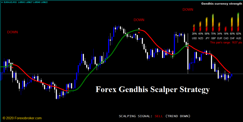 Forex Gendhis Scalper Strategy Review - Overview