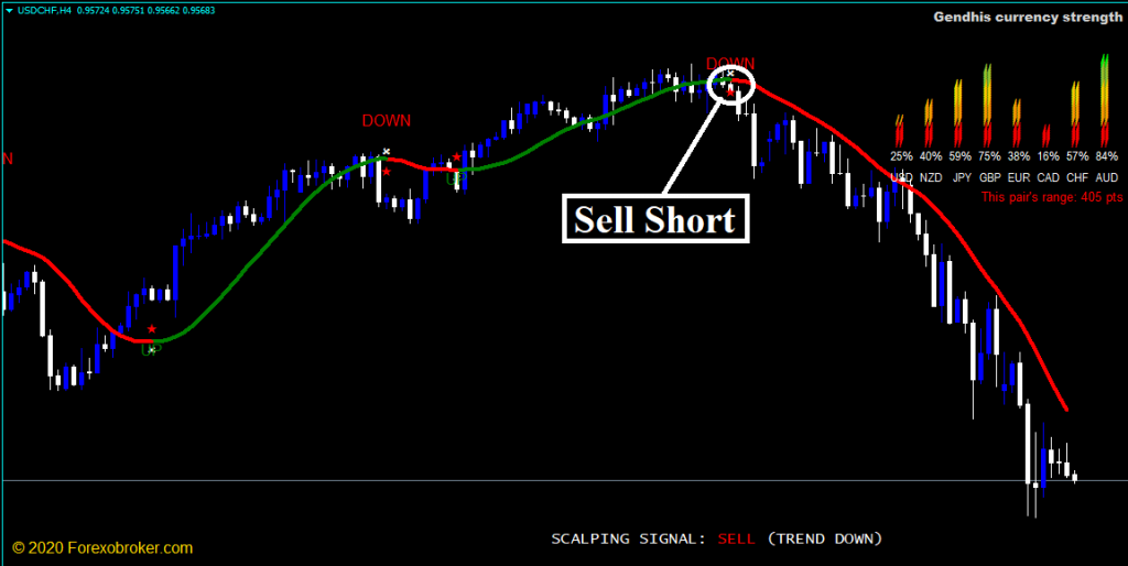 Forex Gendhis Scalper Strategy Review - Sell Trading Signal