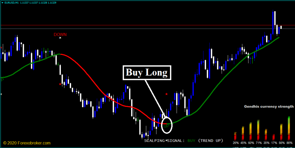 Forex Gendhis Scalper Strategy Review - Trading Signal