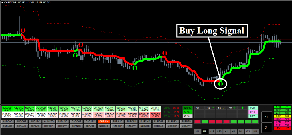 Forex Hydra Strategy Review - Trading Signal