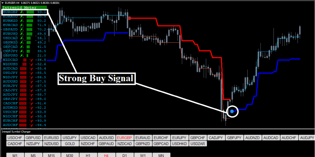 Forex Intrepid Strategy Review - Buy Signal Example