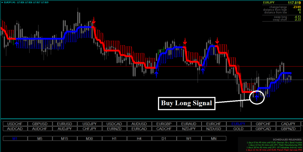 Forex Lacuna Hunter Strategy Review - Buy Signal
