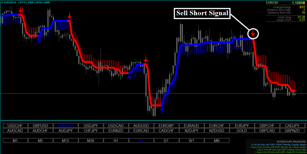 Forex Lacuna Hunter Strategy Review - Sell Signal